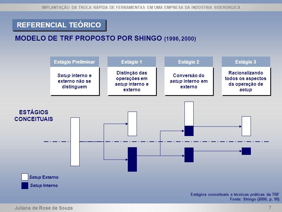 MODELO DE TRF PROPOSTO POR SHINGO (1996, 2000)