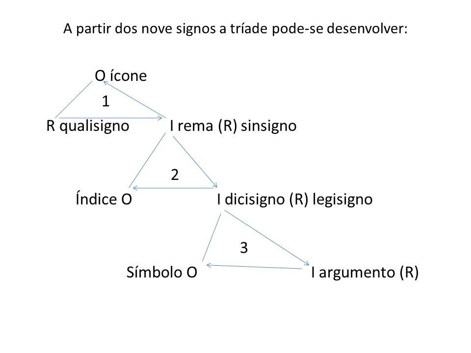 A partir dos nove signos a tríade pode-se desenvolver:
