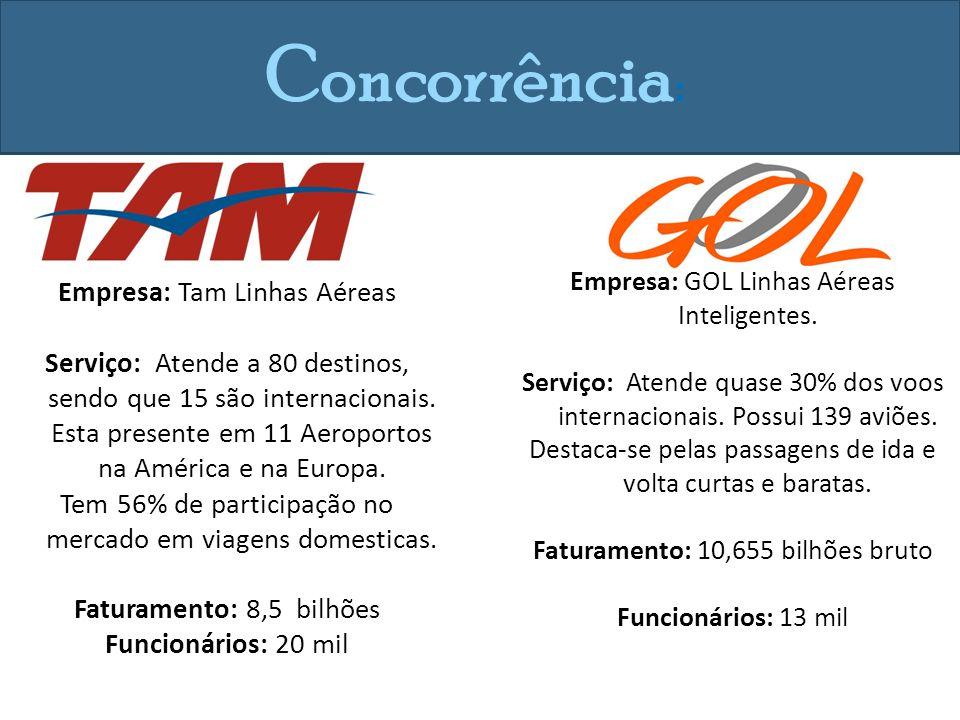 Concorrência: Empresa: Tam Linhas Aéreas