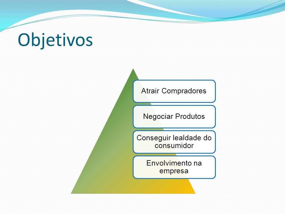 Objetivos Atrair Compradores Negociar Produtos