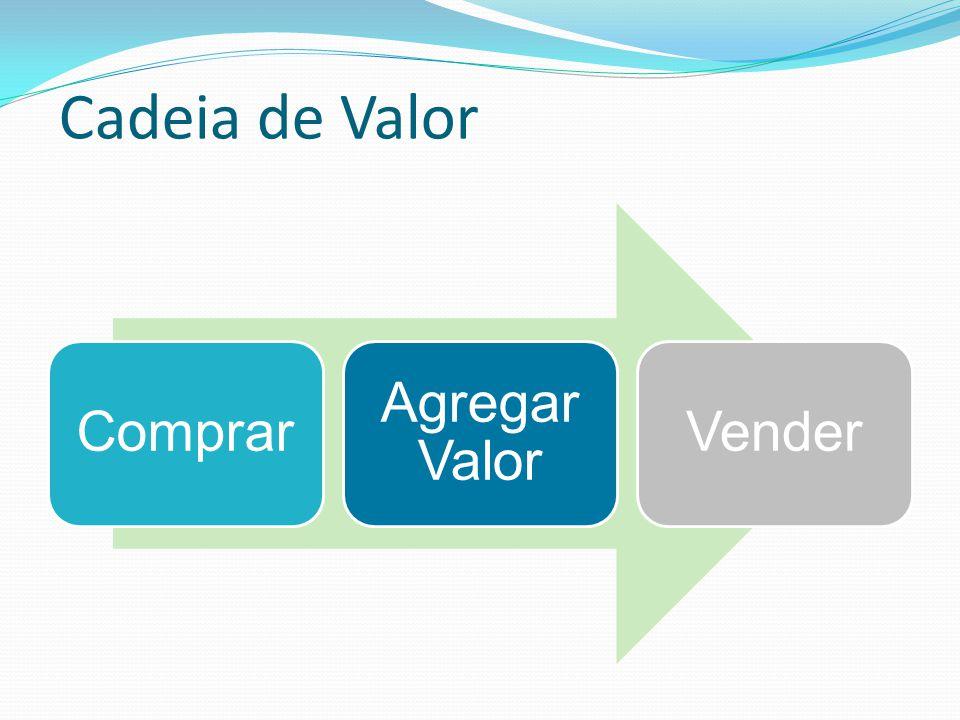 Cadeia de Valor Comprar Agregar Valor Vender