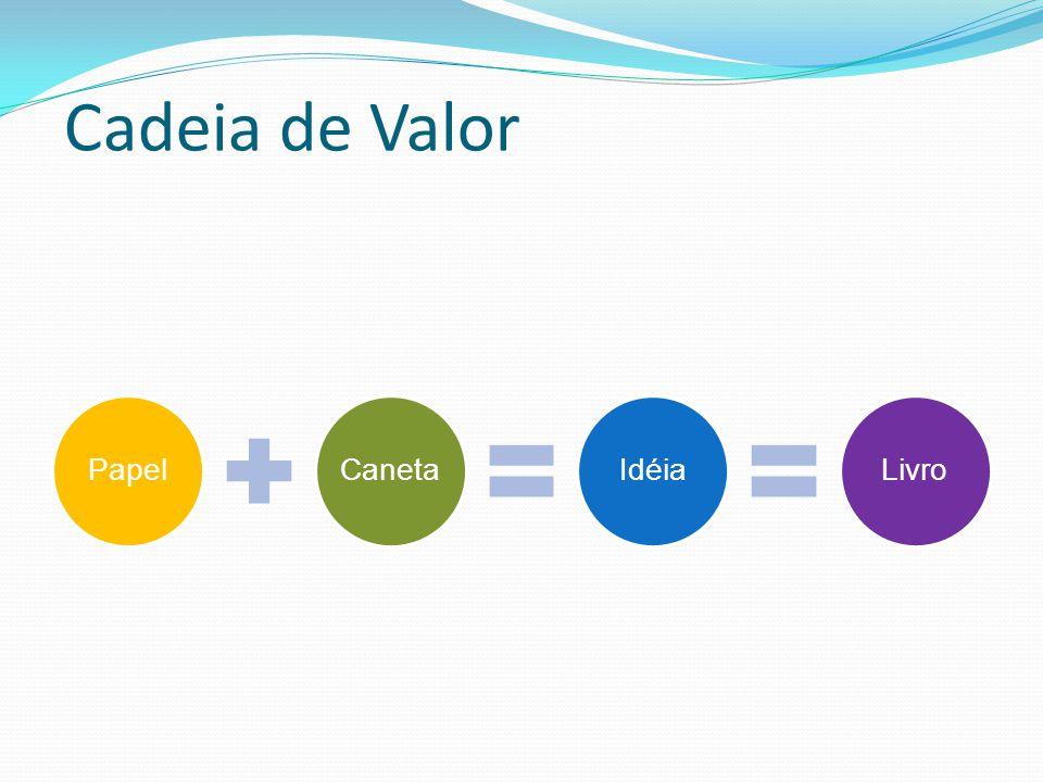 Cadeia de Valor Papel Caneta Idéia Livro