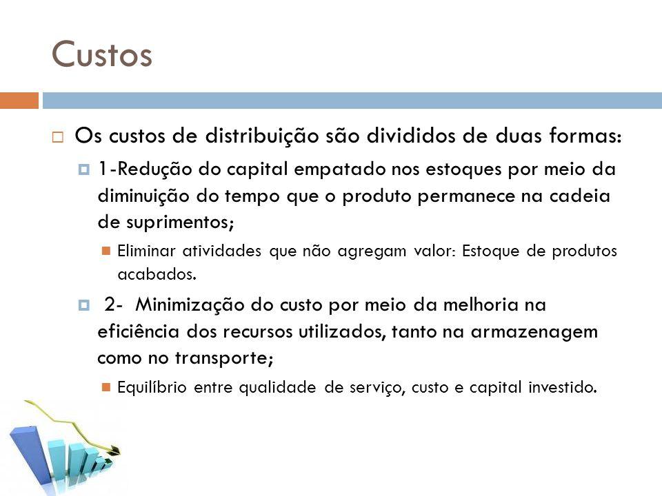 Custos Os custos de distribuição são divididos de duas formas: