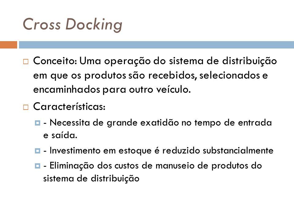 Cross Docking Conceito: Uma operação do sistema de distribuição em que os produtos são recebidos, selecionados e encaminhados para outro veículo.