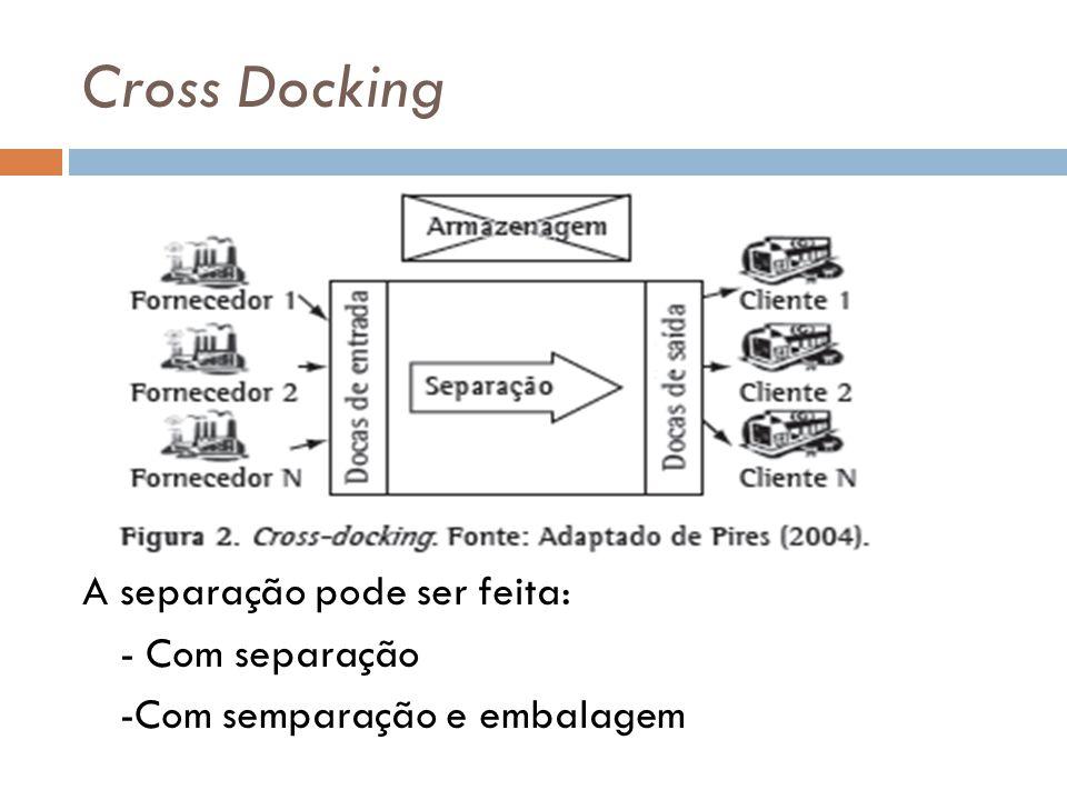 Cross Docking A separação pode ser feita: - Com separação -Com semparação e embalagem