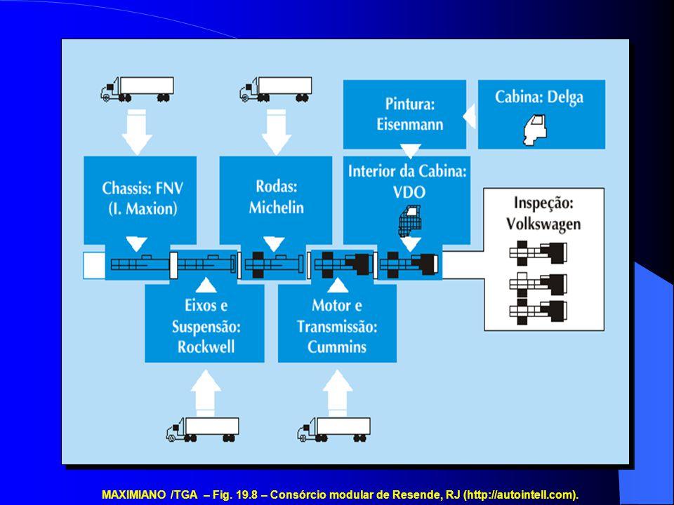 MAXIMIANO /TGA – Fig. 19.8 – Consórcio modular de Resende, RJ (http://autointell.com).