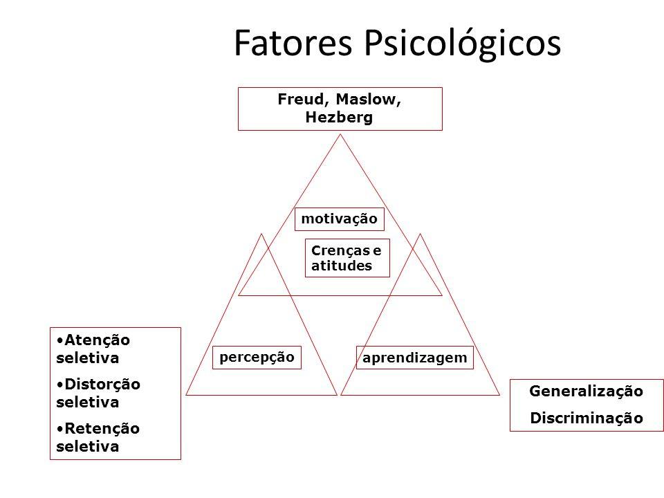 Fatores Psicológicos Freud, Maslow, Hezberg Freud, Maslow, Hezberg
