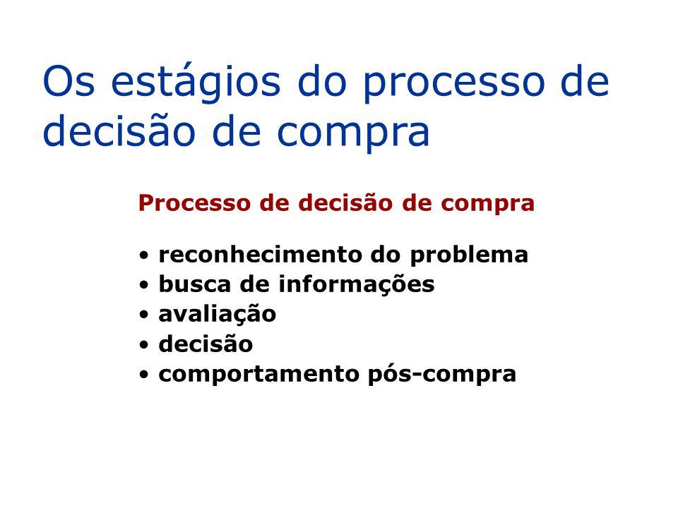 Os estágios do processo de decisão de compra