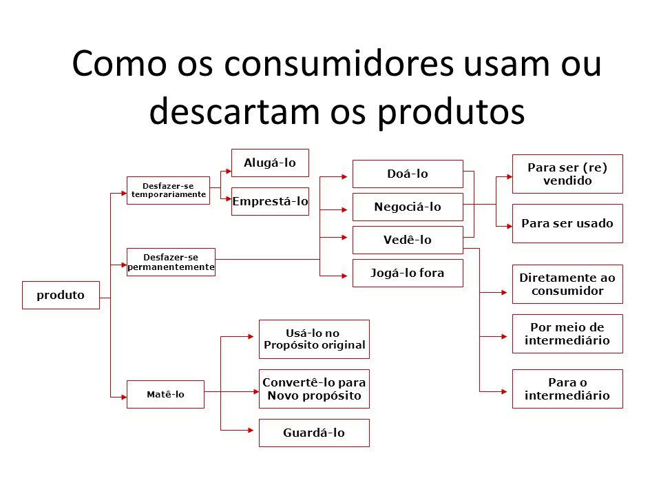 Como os consumidores usam ou descartam os produtos