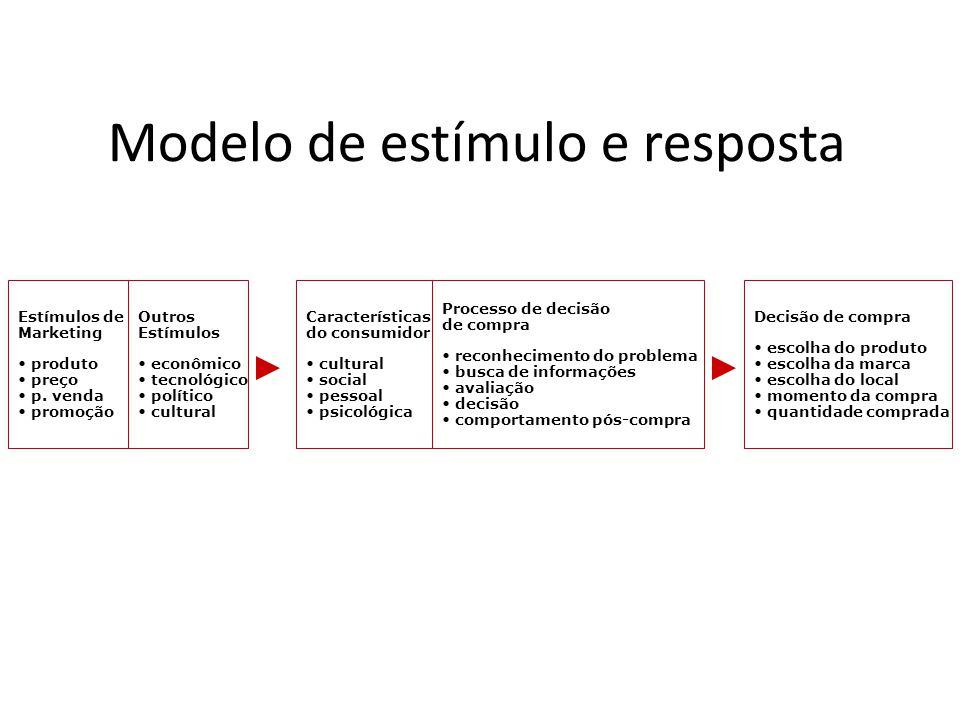 Modelo de estímulo e resposta