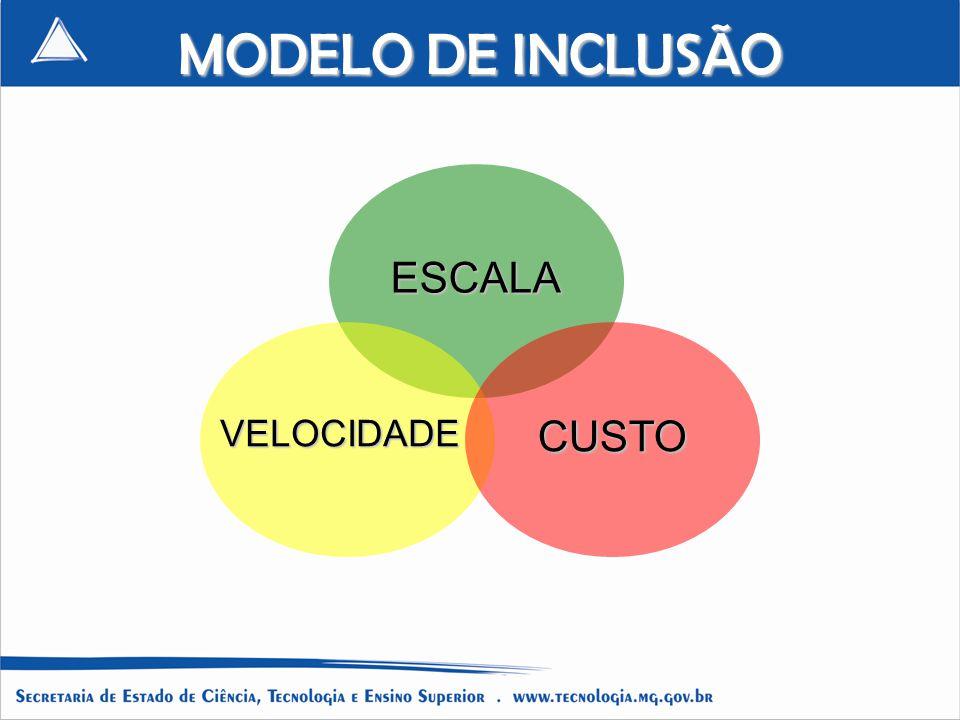 MODELO DE INCLUSÃO ESCALA VELOCIDADE CUSTO