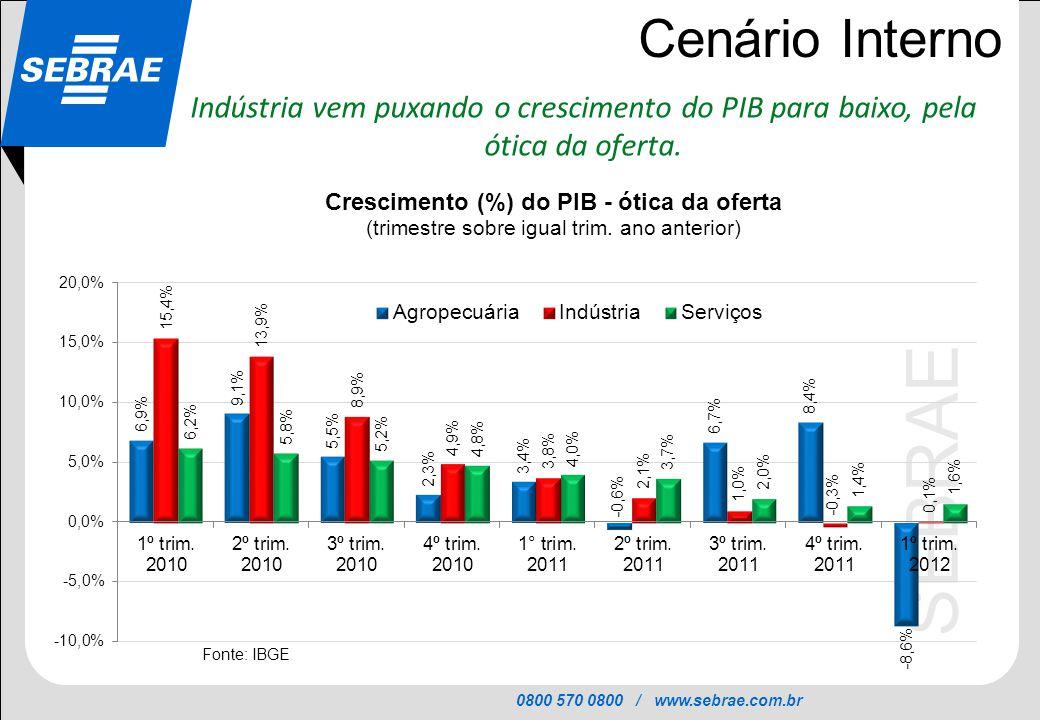 Cenário Interno Indústria vem puxando o crescimento do PIB para baixo, pela ótica da oferta.