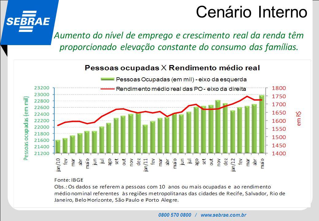 Cenário Interno Aumento do nível de emprego e crescimento real da renda têm proporcionado elevação constante do consumo das famílias.