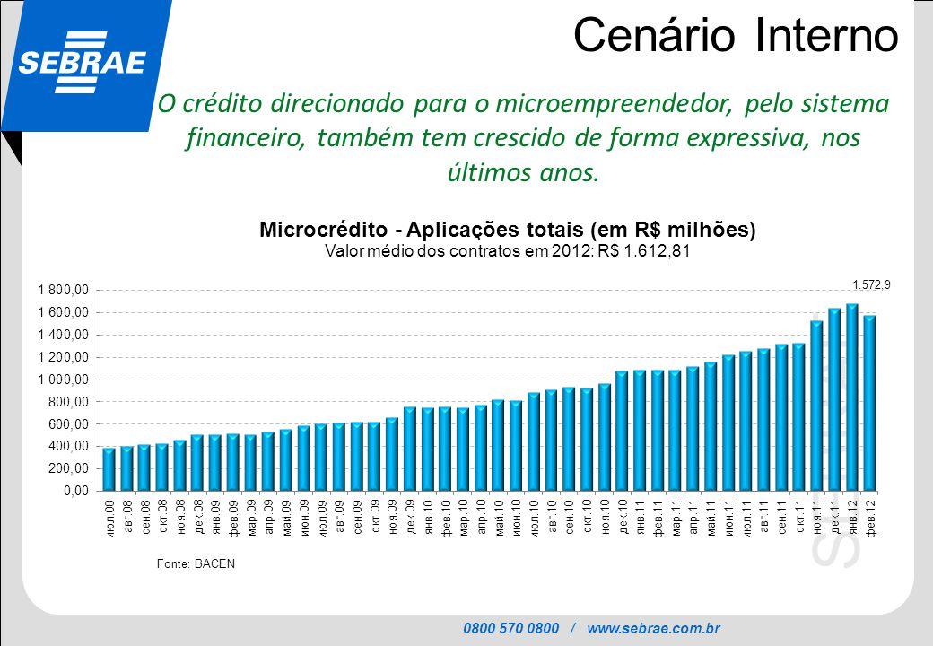 Cenário Interno O crédito direcionado para o microempreendedor, pelo sistema financeiro, também tem crescido de forma expressiva, nos últimos anos.