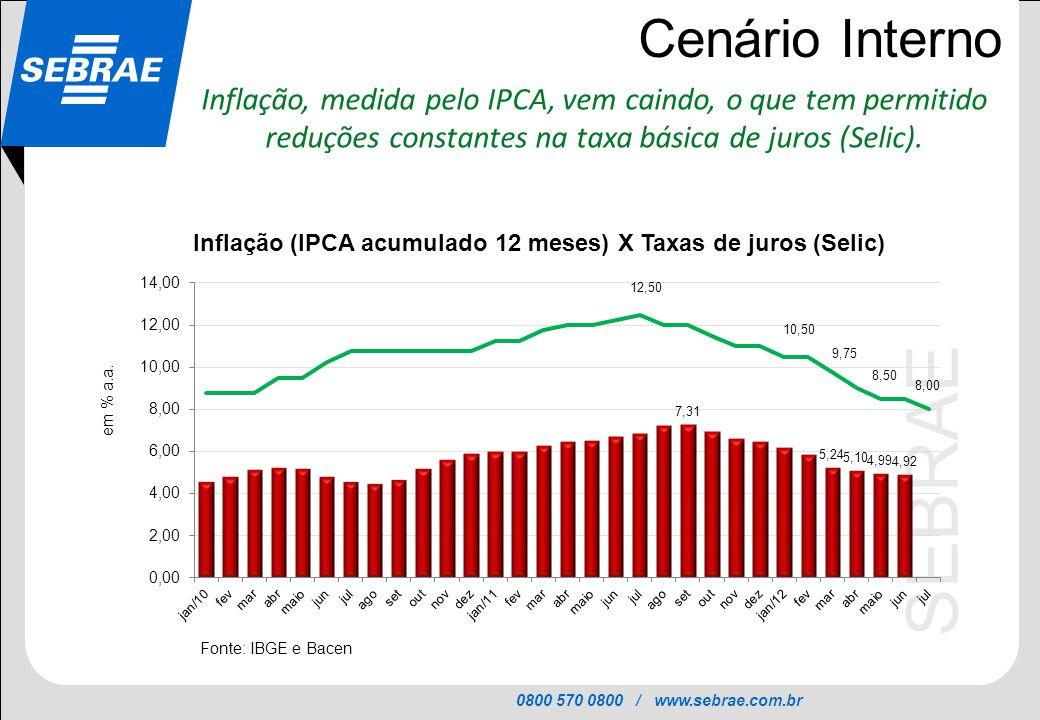 Cenário Interno Inflação, medida pelo IPCA, vem caindo, o que tem permitido reduções constantes na taxa básica de juros (Selic).