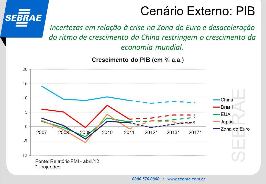 Cenário Externo: PIB