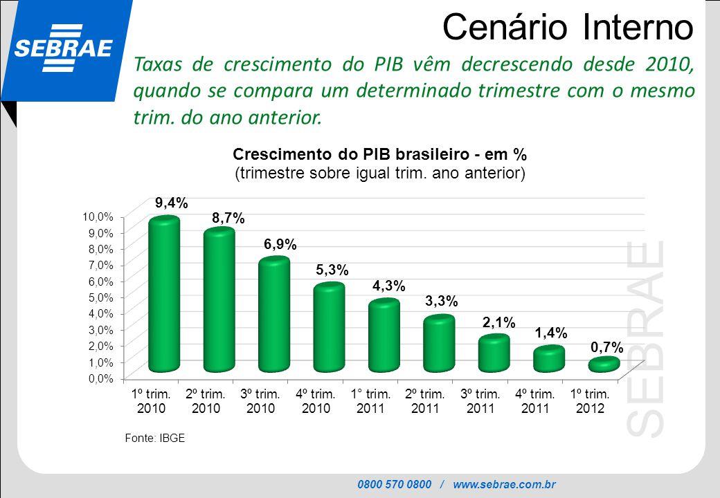 Cenário Interno Taxas de crescimento do PIB vêm decrescendo desde 2010, quando se compara um determinado trimestre com o mesmo trim.