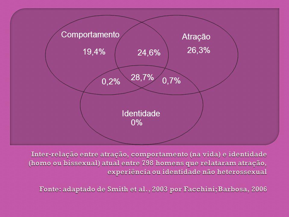 Comportamento Atração 26,3% 19,4% 24,6% 28,7% 0,7% 0,2% Identidade 0%
