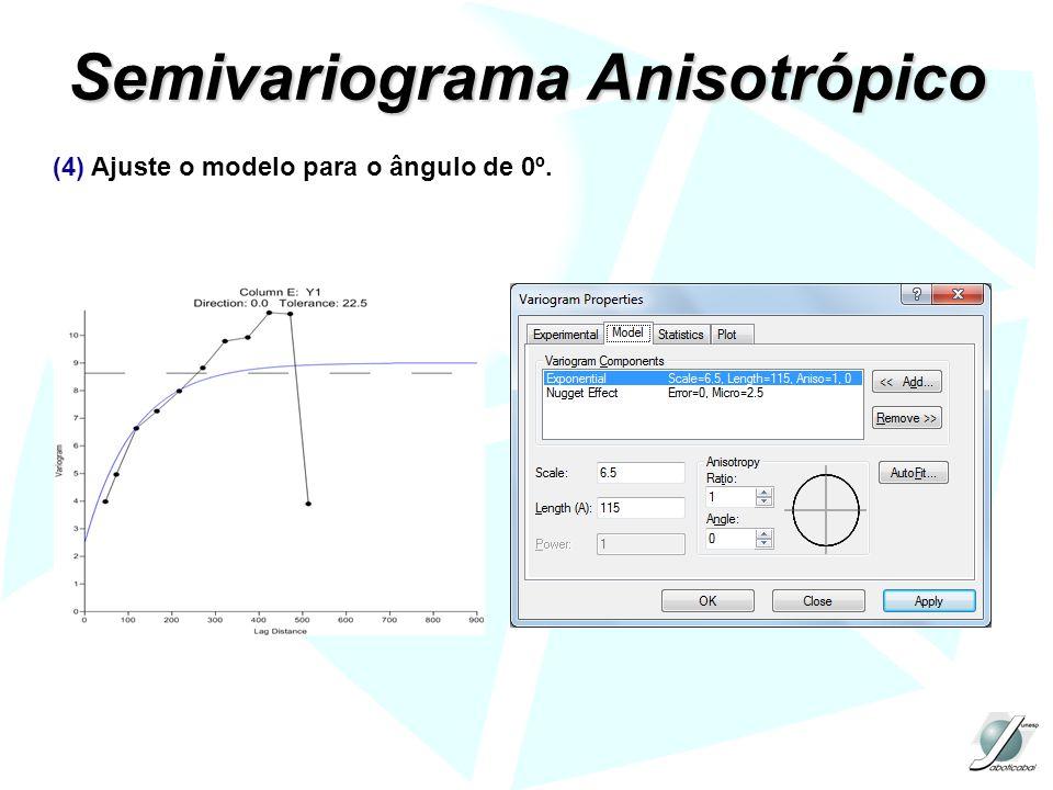 Semivariograma Anisotrópico