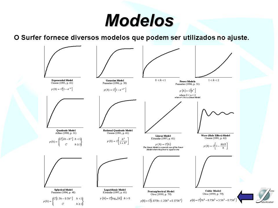 Modelos O Surfer fornece diversos modelos que podem ser utilizados no ajuste.