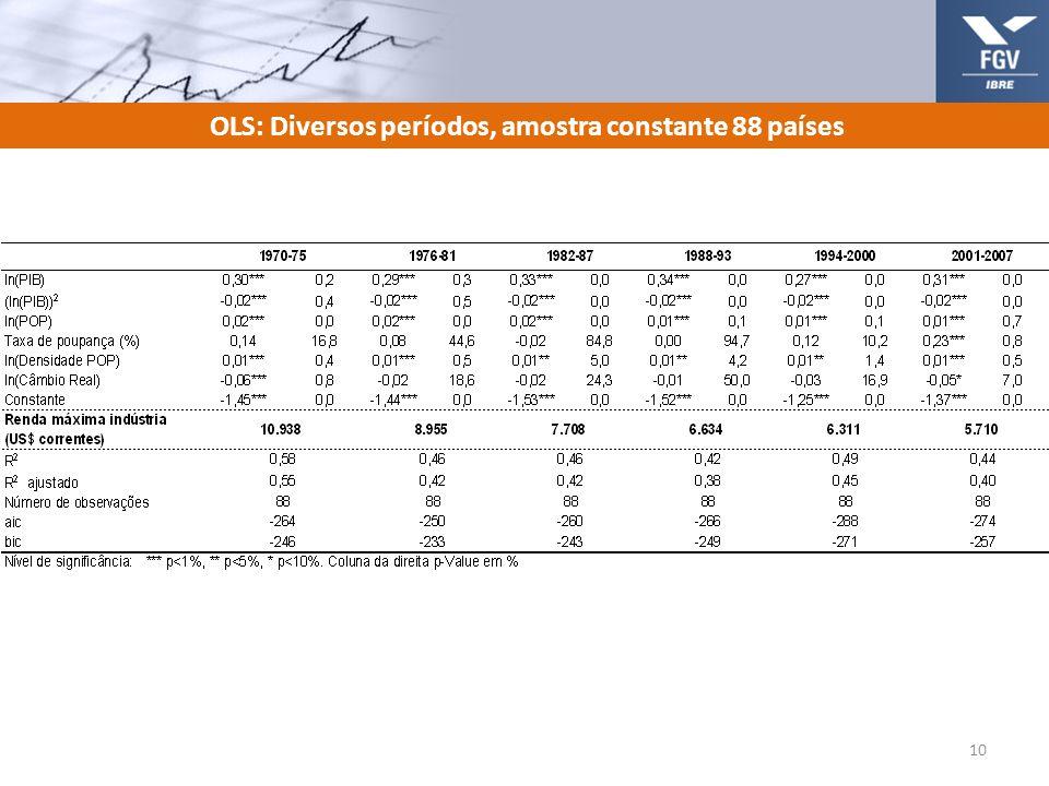 OLS: Diversos períodos, amostra constante 88 países