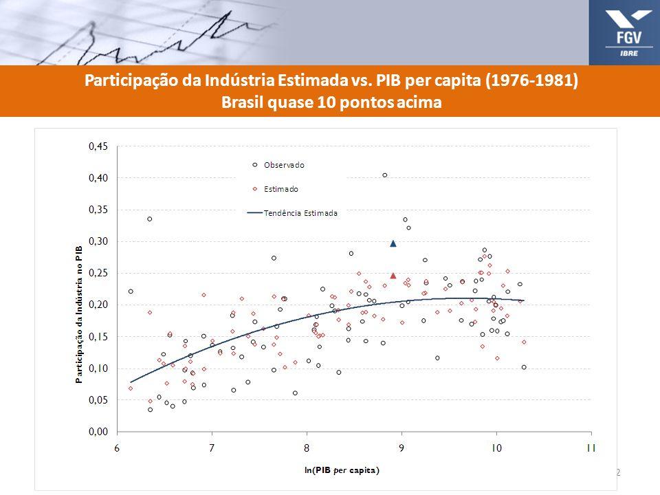 Participação da Indústria Estimada vs. PIB per capita (1976-1981)