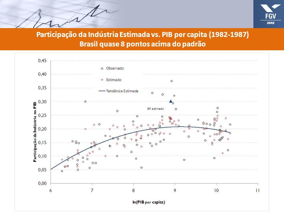 Participação da Indústria Estimada vs. PIB per capita (1982-1987)