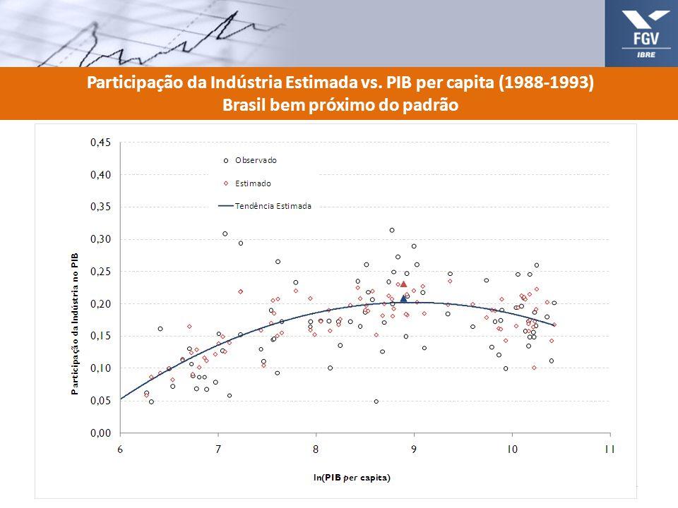 Participação da Indústria Estimada vs. PIB per capita (1988-1993)