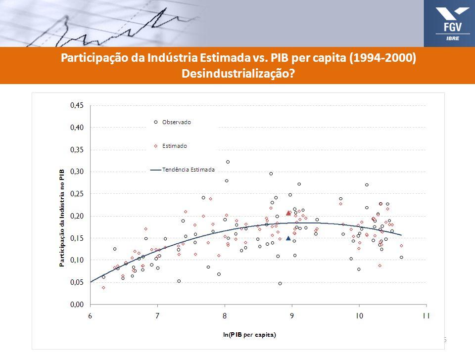 Participação da Indústria Estimada vs. PIB per capita (1994-2000)