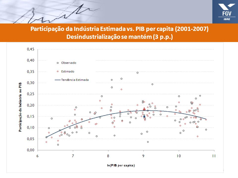 Participação da Indústria Estimada vs. PIB per capita (2001-2007)