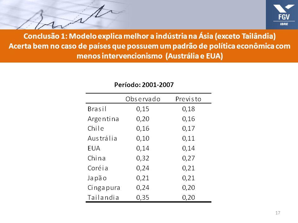 Conclusão 1: Modelo explica melhor a indústria na Ásia (exceto Tailândia)