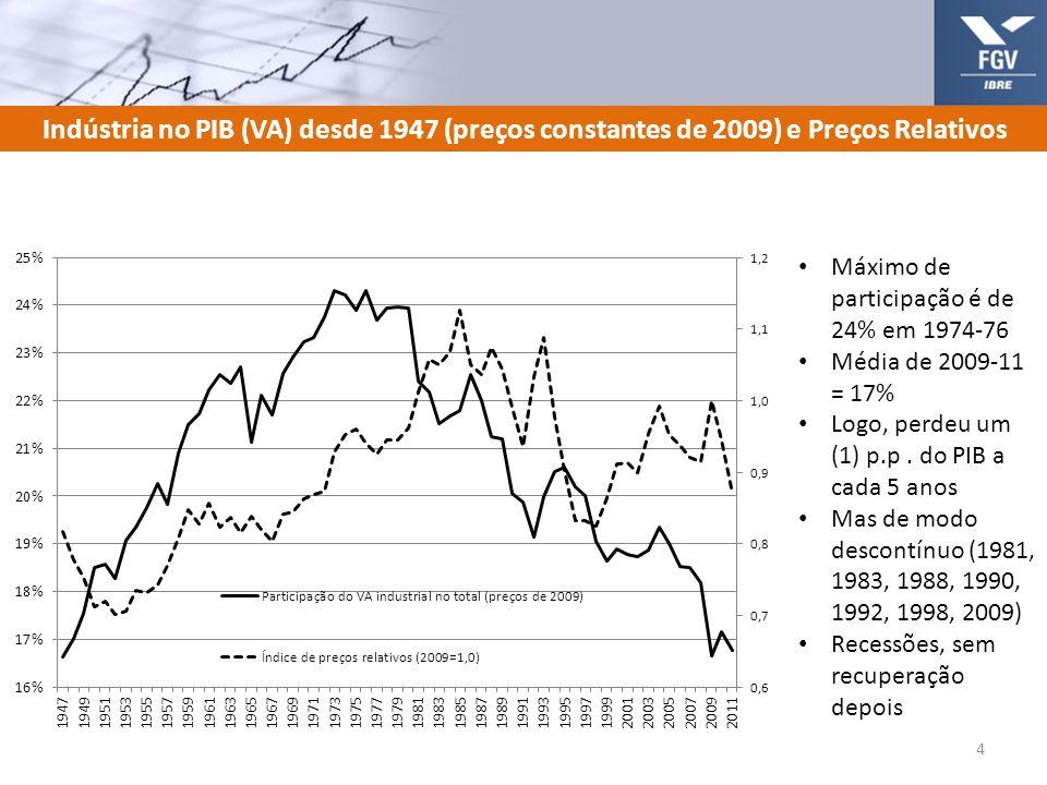 Indústria no PIB (VA) desde 1947 (preços constantes de 2009) e Preços Relativos