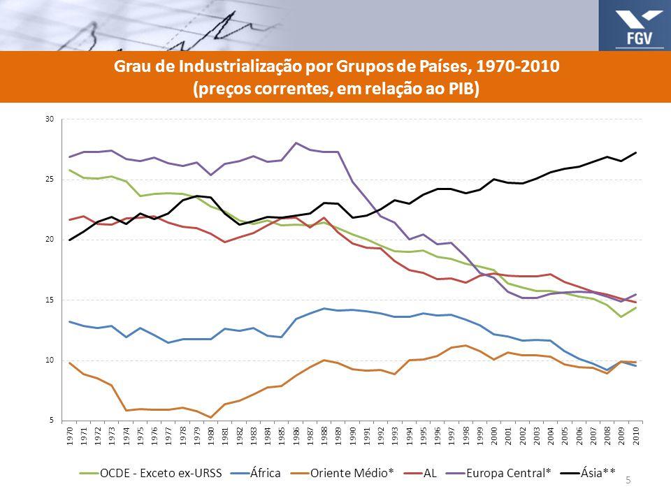 Grau de Industrialização por Grupos de Países, 1970-2010