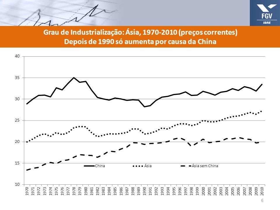 Grau de Industrialização: Ásia, 1970-2010 (preços correntes)