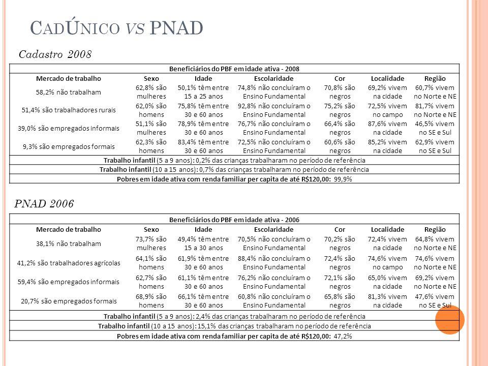 CadÚnico vs PNAD Cadastro 2008 PNAD 2006