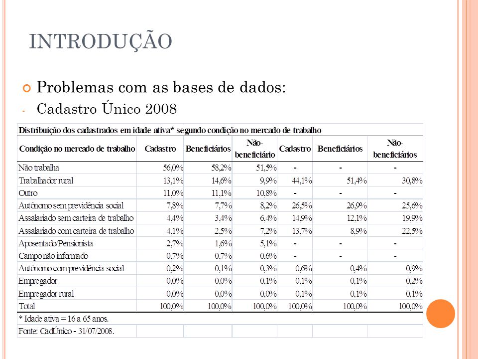 INTRODUÇÃO Problemas com as bases de dados: Cadastro Único 2008