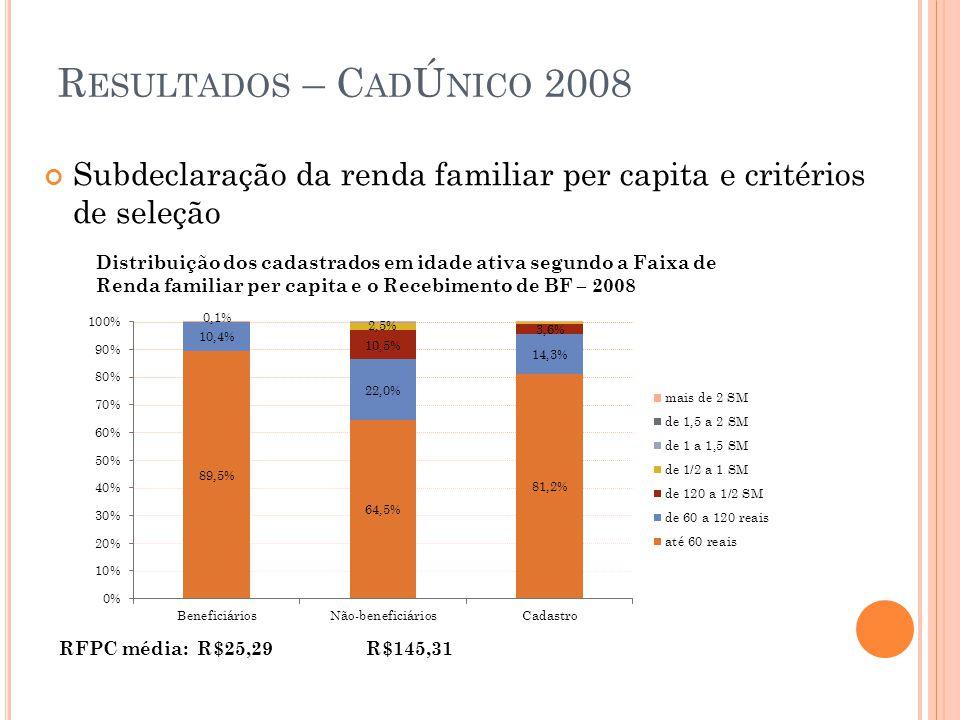 Resultados – CadÚnico 2008 Subdeclaração da renda familiar per capita e critérios de seleção.
