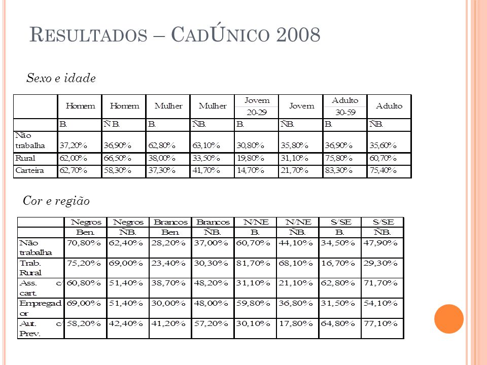 Resultados – CadÚnico 2008 Sexo e idade Cor e região