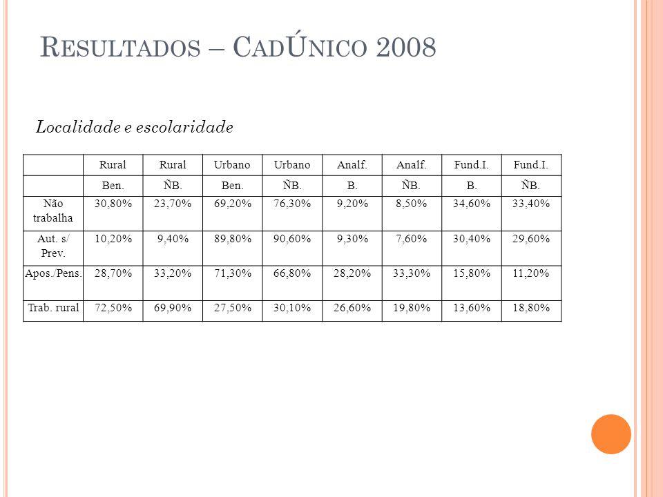 Resultados – CadÚnico 2008 Localidade e escolaridade Rural Urbano