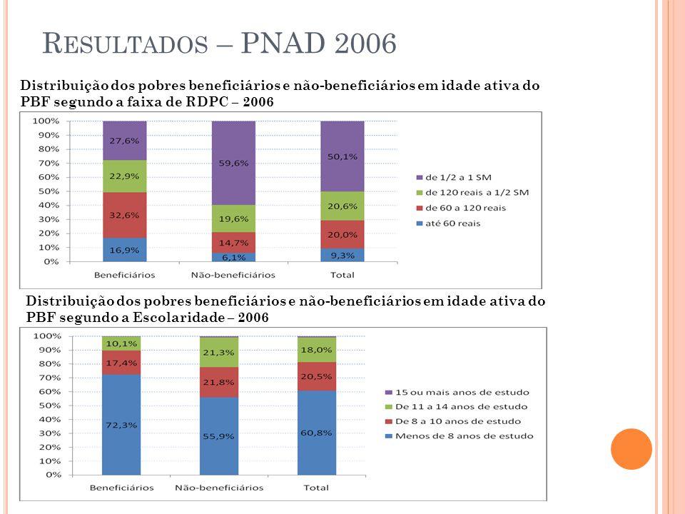 Resultados – PNAD 2006 Distribuição dos pobres beneficiários e não-beneficiários em idade ativa do PBF segundo a faixa de RDPC – 2006.