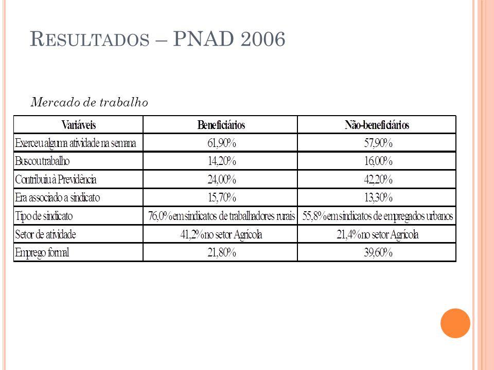 Resultados – PNAD 2006 Mercado de trabalho