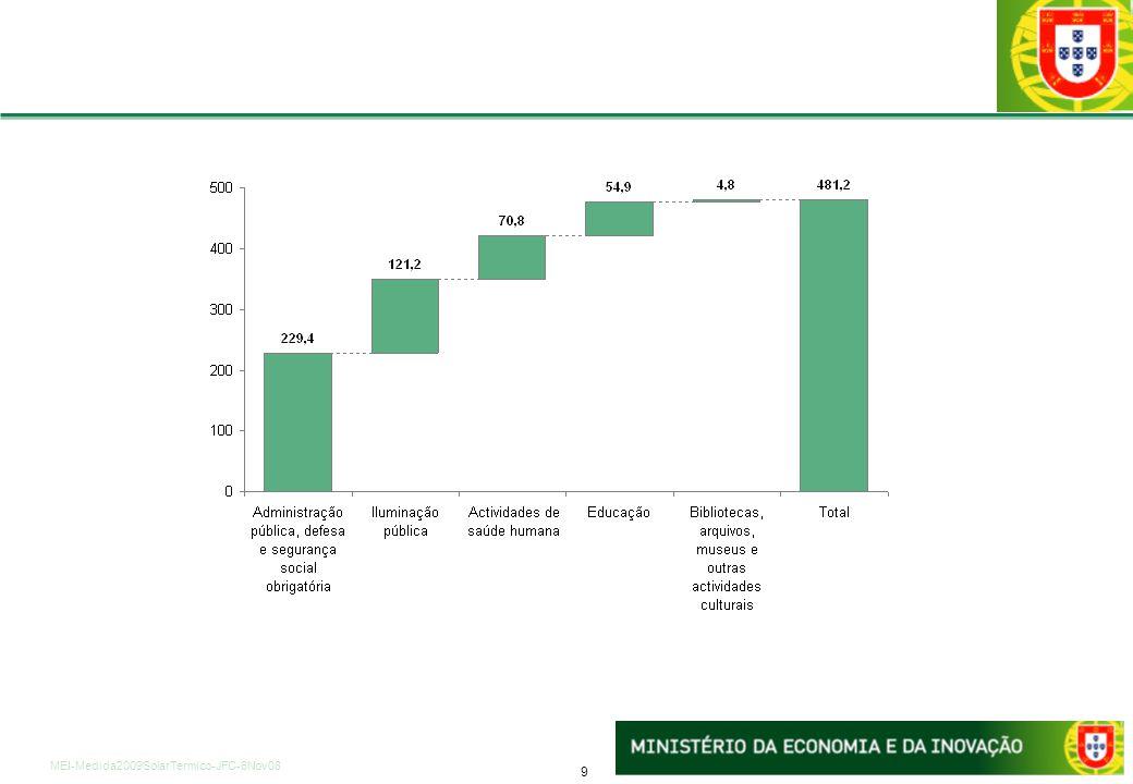 Apoio ao investimento privado e aumento da competitividade é fundamental