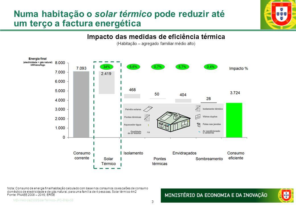 A Medida Solar Térmico 2009 (Particulares)