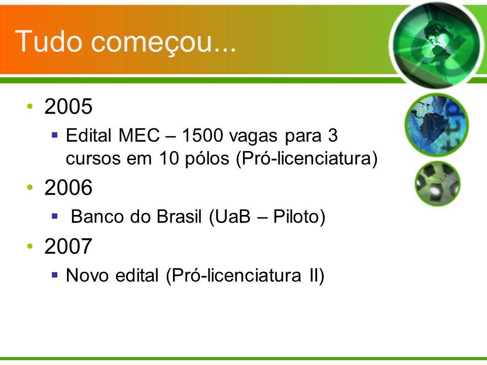Tudo começou... 2005. Edital MEC – 1500 vagas para 3 cursos em 10 pólos (Pró-licenciatura) 2006. Banco do Brasil (UaB – Piloto)
