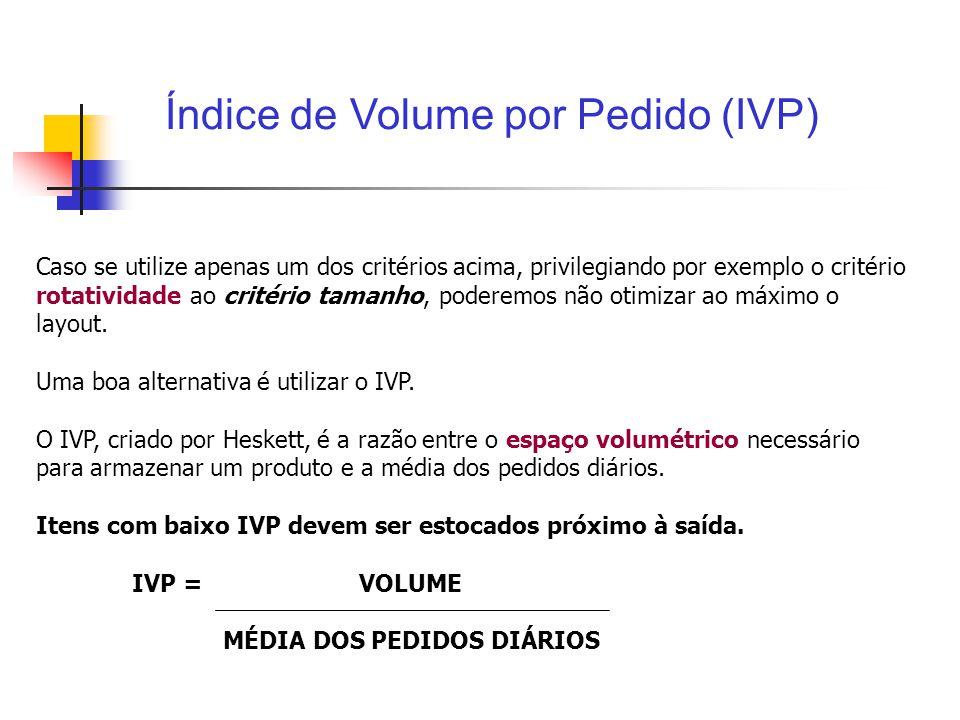 Índice de Volume por Pedido (IVP)