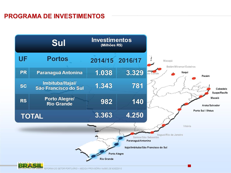 Investimentos (Milhões R$)