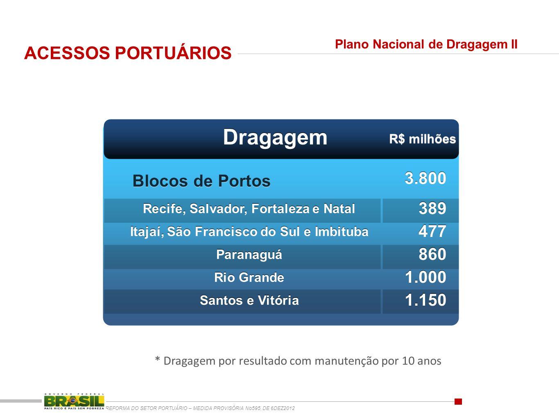 Dragagem ACESSOS PORTUÁRIOS Blocos de Portos 3.800 389 477 860 1.000