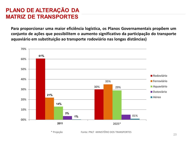 PLANO DE ALTERAÇÃO DA MATRIZ DE TRANSPORTES