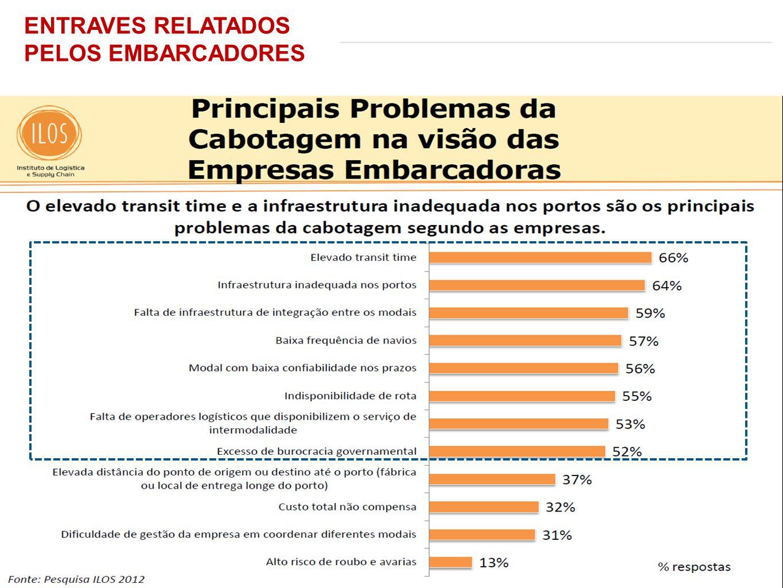 ENTRAVES RELATADOS PELOS EMBARCADORES