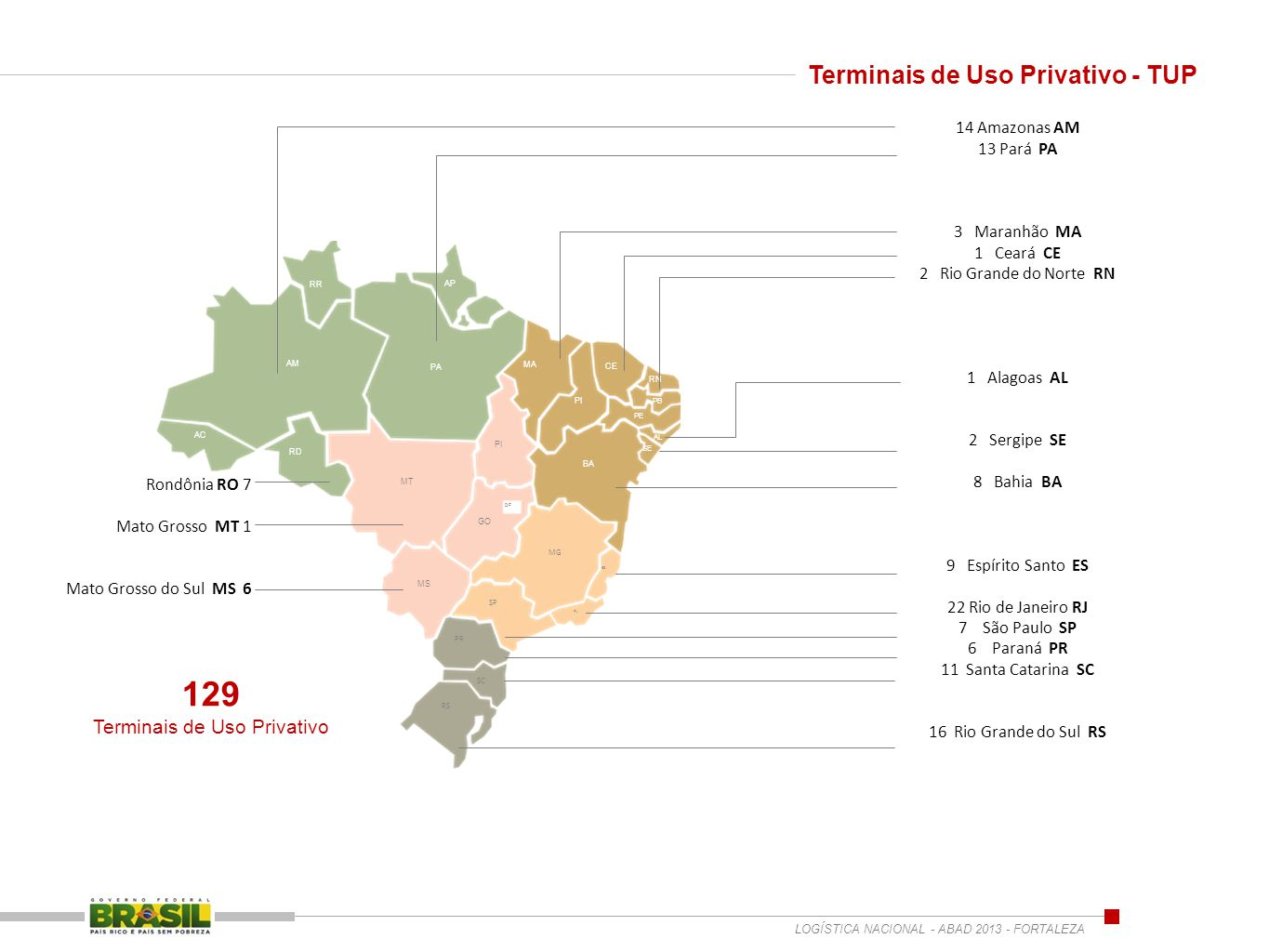 Terminais de Uso Privativo - TUP